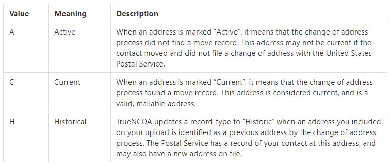 NCOA record_type has three values: A for Active, C for Current, and H for Historical